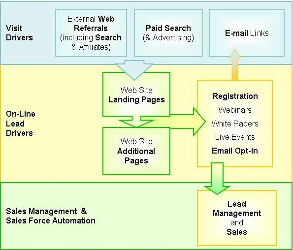 Evaluating lead generation websites using web analytics